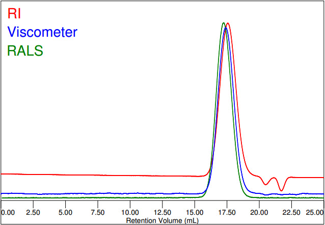 Chromatogram of Dextran: Refractive Index (RI), Viscosity, Right Angle Light Scattering (RALS) signals versus elution volume.