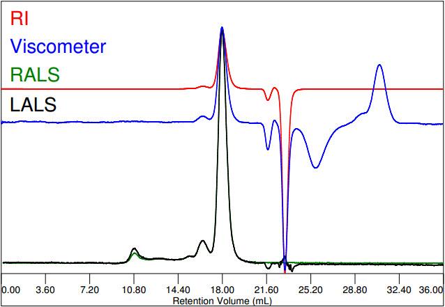 Chromatogram of Fab fragment