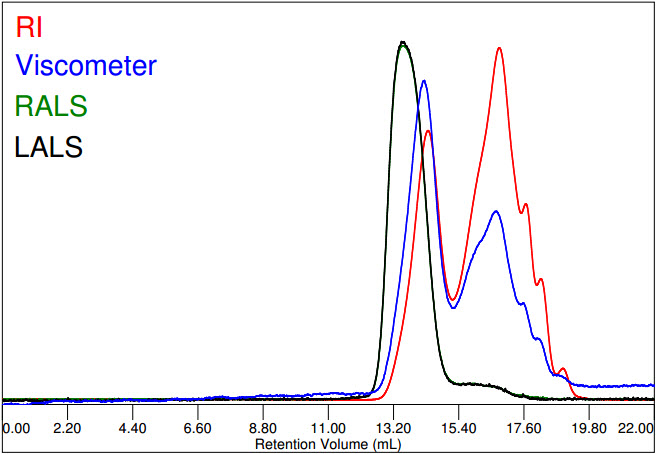 Chromatogram of Maltodextrin