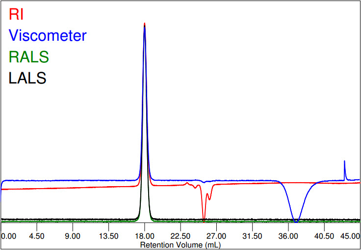 Chromatogram of Polystyrene in THF