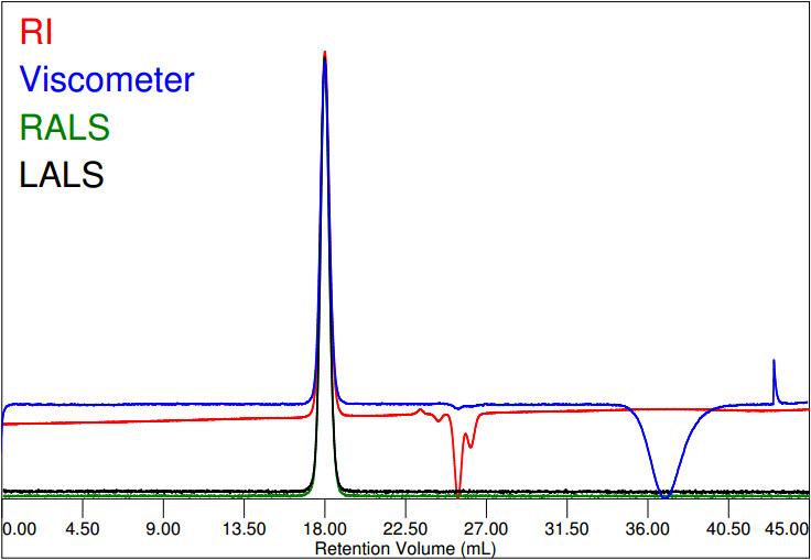 Chromatogram of Polystyrene in THF