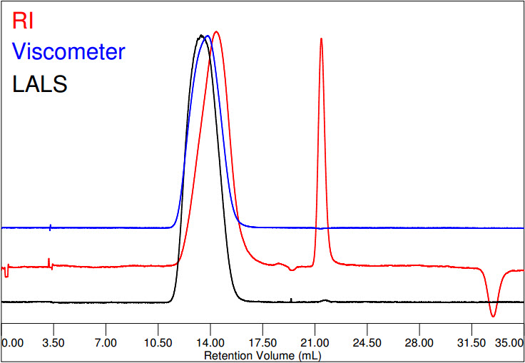 Chromatogram of polypropylene in tcb