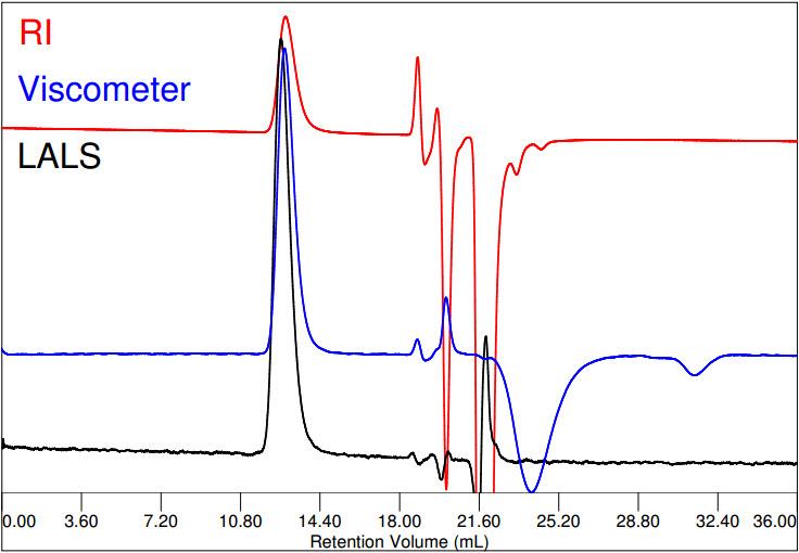 PVP Chromatogram in DMF