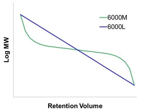 typical mw vs elution volume for M versus L series columns