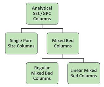 Column Tree Diagram