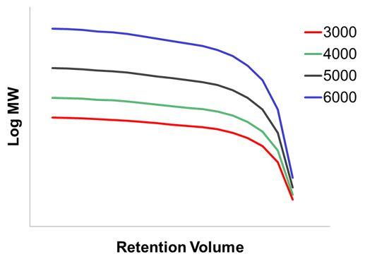 Log molecular weight versus elution volume for the 3,4,5,6000 column series