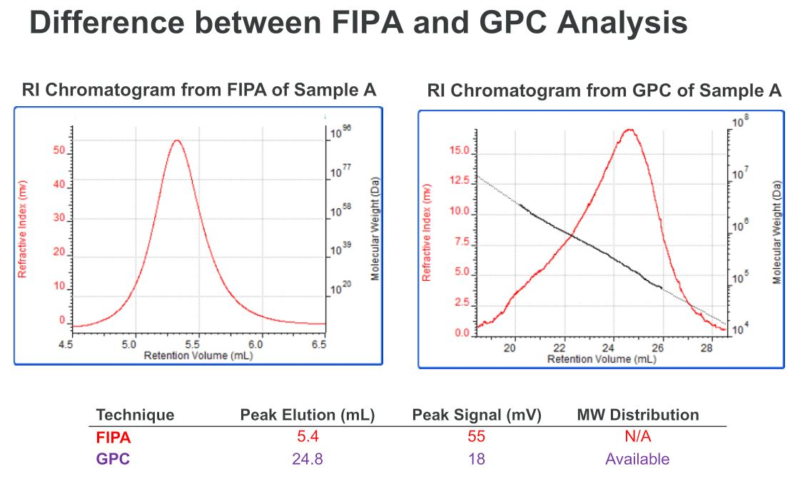 data anlysis result difference between the two separation processes FIPA on left and GPC on the right. Higher resolution versus higher speed with average only.