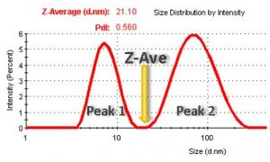 Z-average-and-peak-comparison-DLS (image created by Ulf Nobbmann)