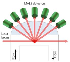 SEC-MALS or SEC-MALLS is multiangle light scattering in chromatography