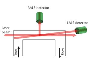 Right angle light scattering RALS and low angle light scattering LALS pictogram of setup