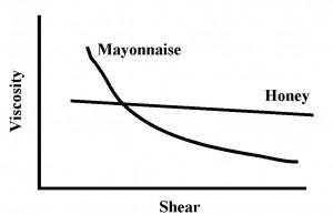 viscosity mayo vs honey