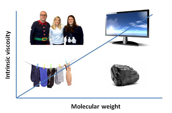 molecular weight instrinsic viscosity christmas