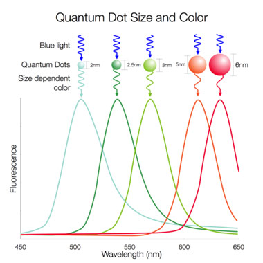 http://www.nanosysinc.com/what-we-do/quantum-dots/