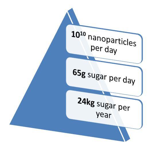 Sugar-infographic