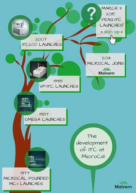Development of ITC MicroCal