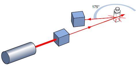 NIBS-175-degree-setup-scattering-volume
