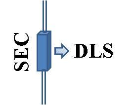 SEC-DLS-flow-cell