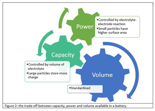 capacity, power and volume in a battery