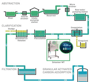 Water treatment zeta potential