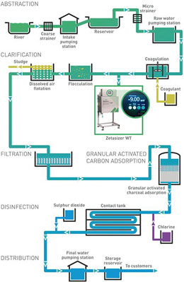 Water Treatment with Zetasizer WT
