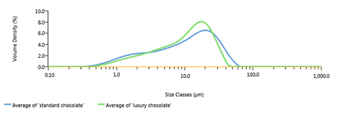 particle size chocolate