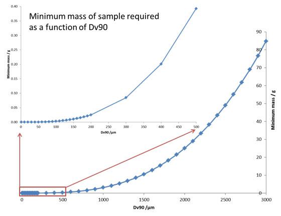 minimum sample required