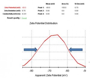 Zeta-deviation-from-zeta-distribution