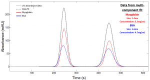 Taylor Dispersion Analysis data (using twin window detection) for a 50:50 mixture of Myoglobin (Rh 2.1nm; concentration 5mg/ml) and BSA (Rh 3.6nm; concentration 5mg/ml) – a mixture of molecular sizes which replicates typical protein monomer and dimer species, and shows the capability of Taylor Dispersion Analysis with UV detection to resolve and quantify the components in the mixture.