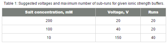 Diffusion barrier table showing the recommended settings for voltage and number of subruns for select salt concentrations