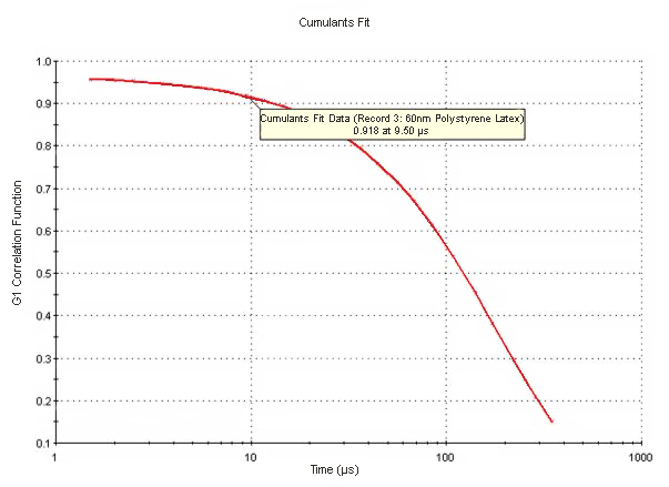 Cumulants-fit-field-v2 The cumulants fit shows field correlation data G1 versus delay time