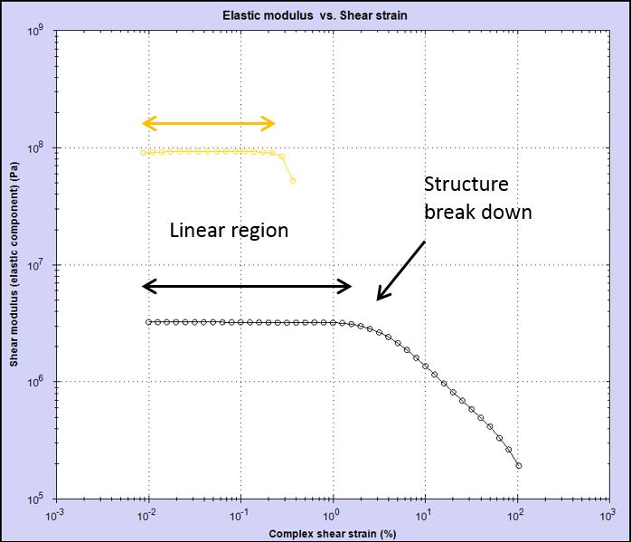 Linear region