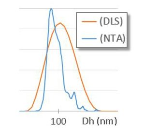 DLS-vs-NTA-ensemble-vs-number