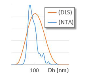 DLS Vs NTA Ensemble Vs Number