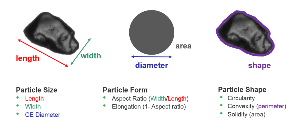 Particle Size_Form_Shape