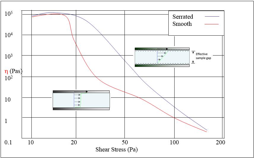 taylor dispersion analysis