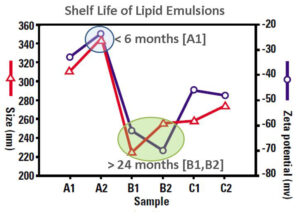 Shelf-Life-Lipid-Emulsion-zeta-potential
