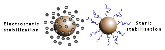 electrostatic-versus-steric-stabilization electrostatic stabilization uses charge to keep colloidal particles apart. steric stabilization relies on the excluded volume interaction for colloidal stability.