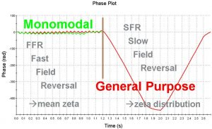 Phase-FFR-and-SFR-mean-zeta-and-distribution fast field reversal phase plot from electrophoretic light scattering and slow field reversal phase plot. mean zeta from fast field, distribution and wdith or signma from slow field