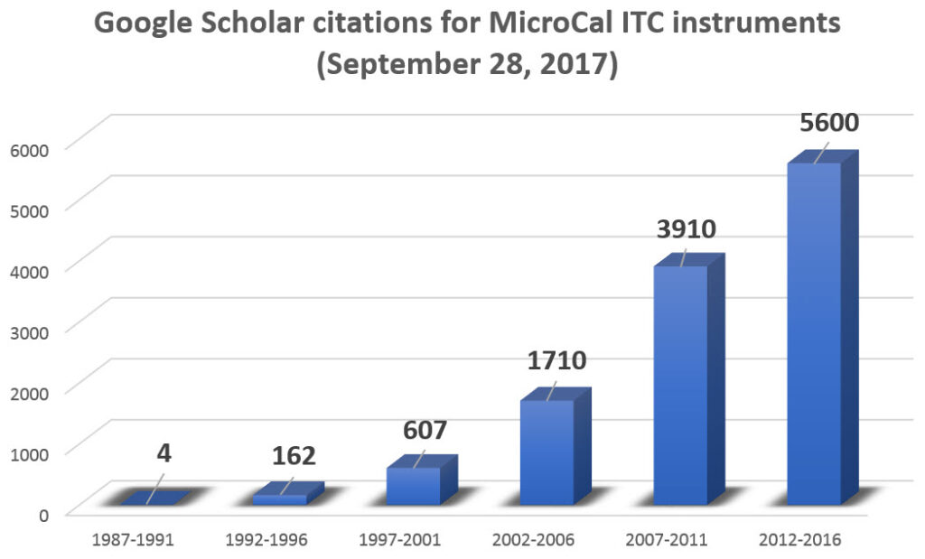 GG Scholar citations MicroCal ITC