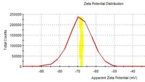 zeta potential distribution showing the intensity versus apparent zeta potential, the mean zeta is indicated by a yellow (hand drawn) band