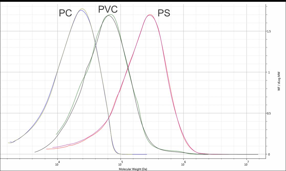 Blog 20077_MW distri PS-PVC-PC