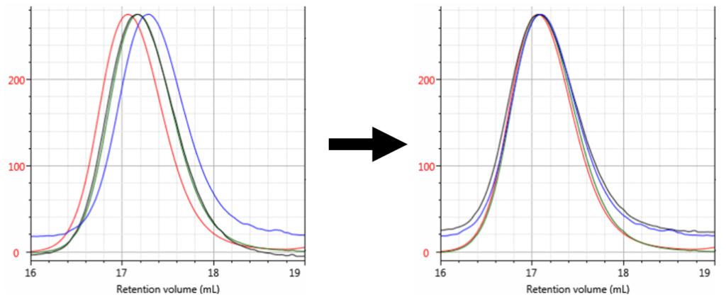 Blog 21994_Figure 3 - peak alignment