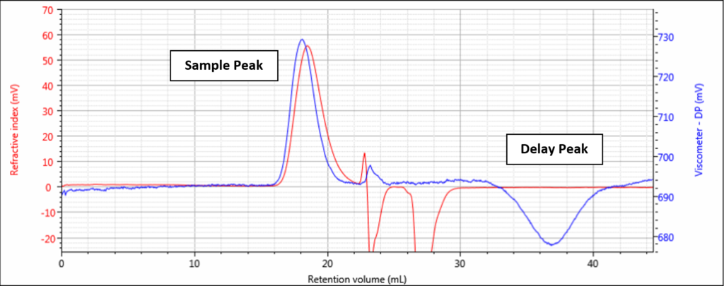 Viscometer Figure 2 normal delay peak-labeled