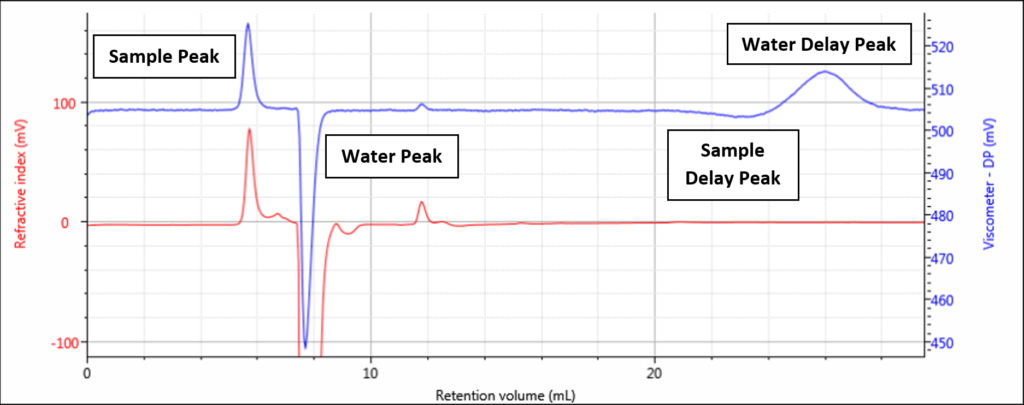 Viscometer Figure 3 positive delay peak-labeled