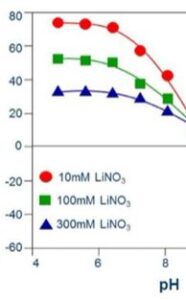 Lithium-ion-concentration-effect-on-zeta-alumina-particles
