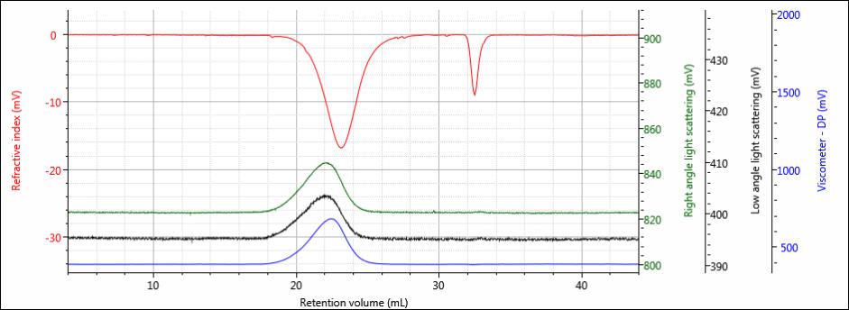 dndc Figure 3 inverted RI