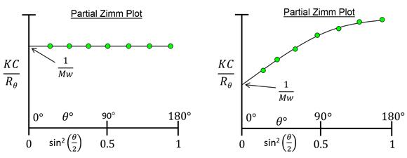 which-LS-Figure-3-MALS-Zimm-plots