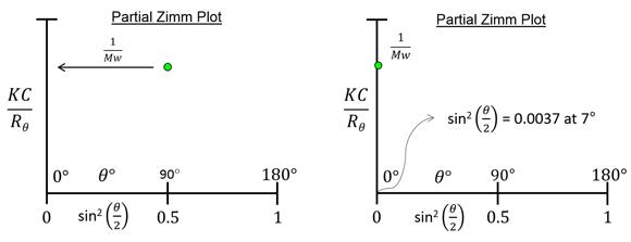 which-LS-Figure-4-RALS-LALS-Zimm-plots
