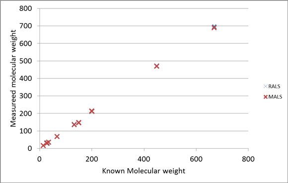 which-LS-Figure-5-RALS-MALS-Mw-comparison
