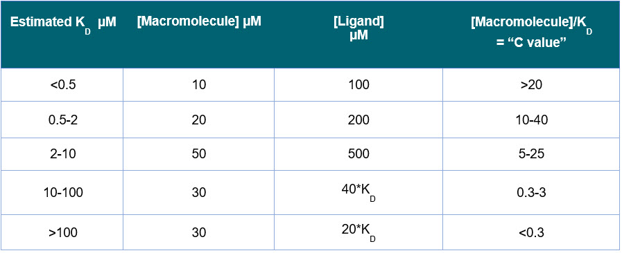 Best Practices for Isothermal Titration Calorimetry to study binding